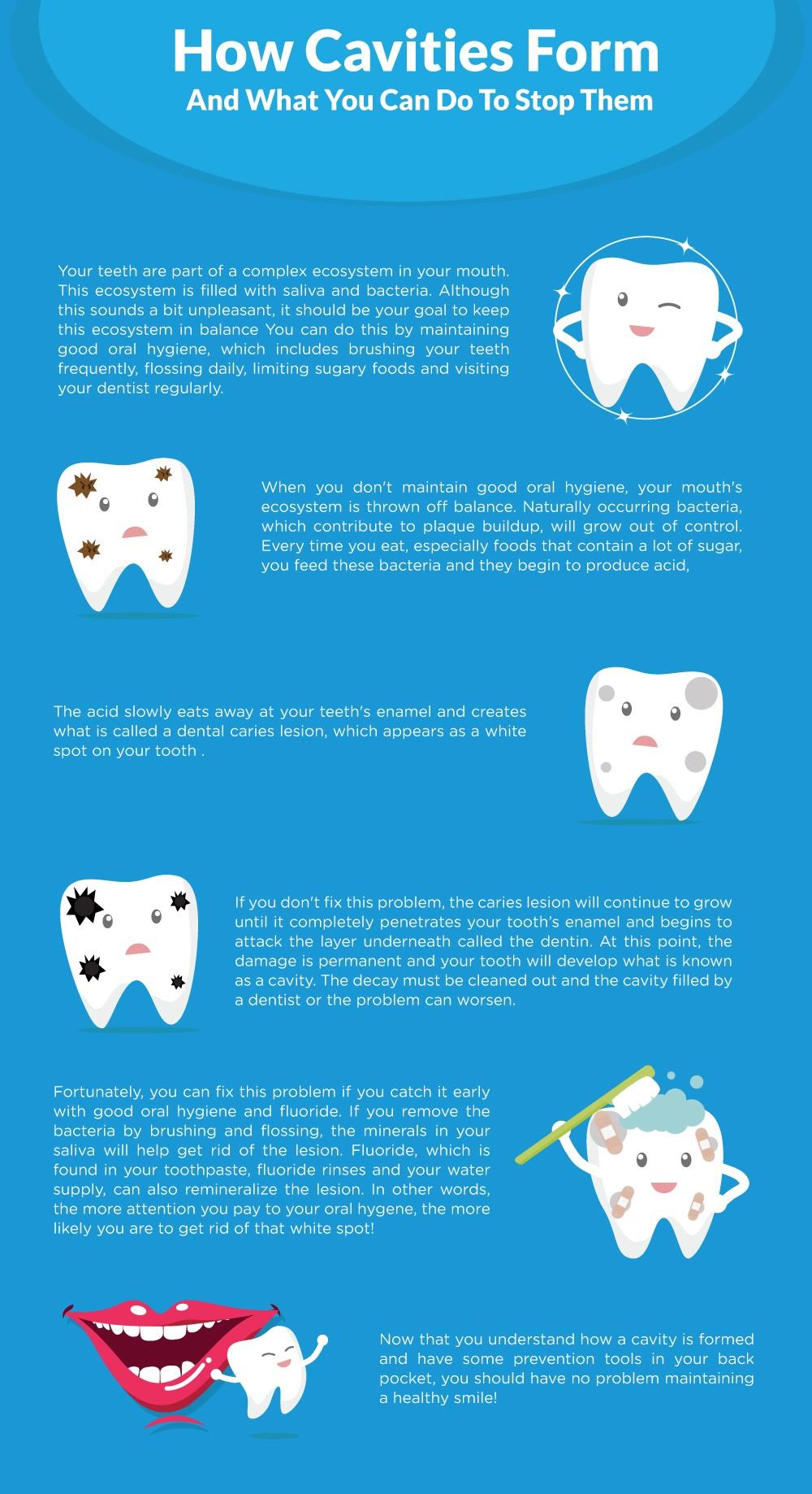 Dental Cavities infographic